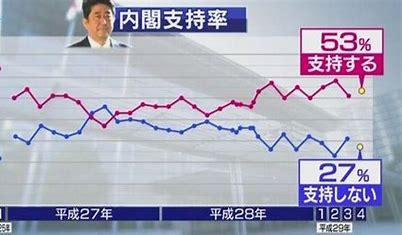 安倍首相退陣あるの?景気影響や今後の株式相場はどうなる?
