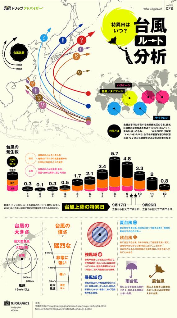 台風19号20号の発生原因と進路と夏に台風多い理由を調べた