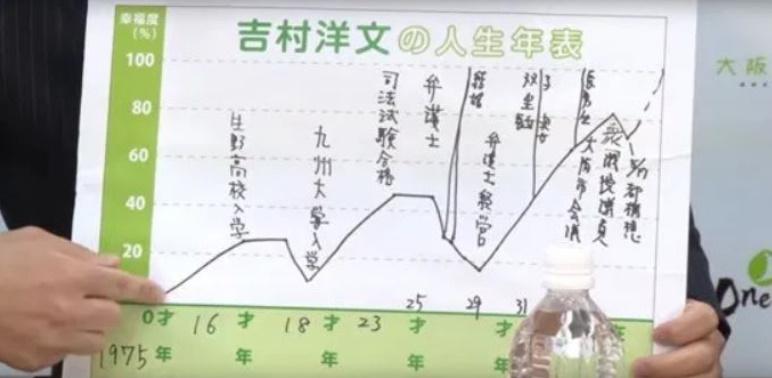 吉村洋文知事人生年表