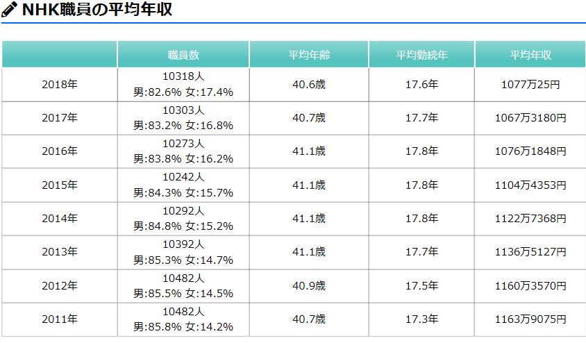 NHK職員年収