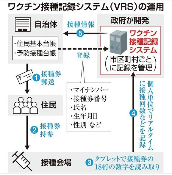 新型コロナ接種記録システム概要図